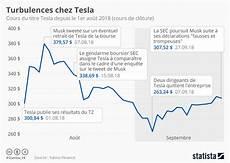 graphique turbulences chez tesla statista