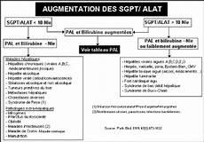 sgpt alat élevé memoire evaluation de la fonction h 233 patique des patients soumis au traitement par les