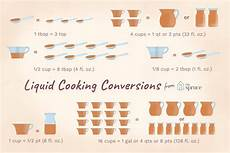 Cooking Equivalents Flour by Liquid Measurement Conversion Chart For Cooking