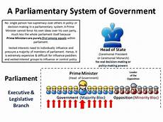 parliamentary and presidential form of government in uk and usa parliamentary government