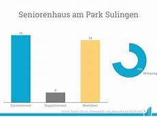 Seniorenhaus Am Park In Sulingen Specht Gruppe 252 Bernommen