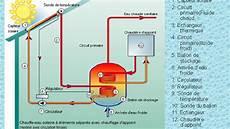 installation chauffe eau installation d un chauffe eau solaire