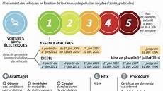 Vignette Anti Pollution Obligatoire 224 Et Pour Les