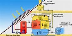 climatiseur à eau perdue la climatisation solaire par adsorption