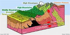 which type of plate boundary formed himalayas quora