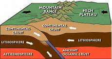 vudeevudee s geography blog plate borders and mountain building