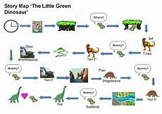 dinosaurs worksheets doc 15291 talk for write green dinosaur activities by sophie may teaching resources tes