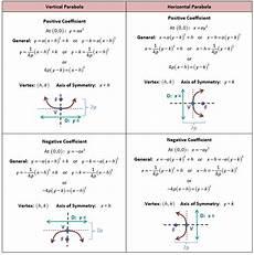 equation of parabola calculator tessshebaylo