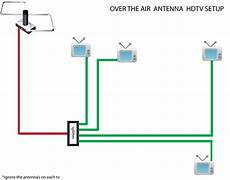 hdtv antenna wiring diagram free tv via whole house antenna setup tackling techy troubles