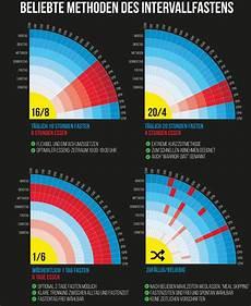 intervallfasten wie lange intervallfasten 16 8 wissenschaft thewissenschaftens