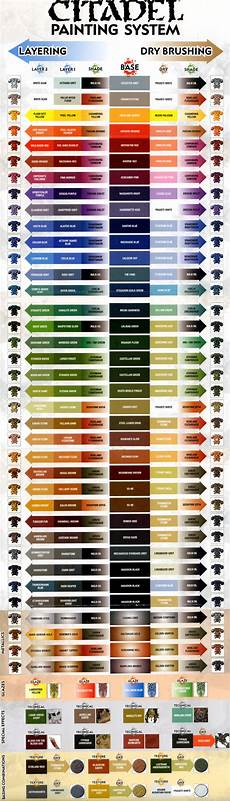 citadel paint color chart painting guide citadel painting chart full citadel