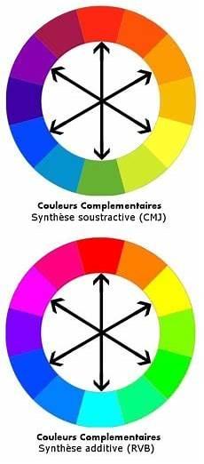 couleur complémentaire du vert 22413 couleur complementaire du cosmeticuprise