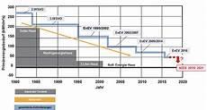 enev 2017 neubau energetische anforderungen werden versch 228 rft ikz de