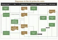 Diagramme De Flux De Processus Des Ventes