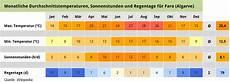 Wetter Portugal Algarve - reisetipps algarve 2015 klima wetter algarve f 252 r