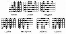 guitar scales and modes how do l learn guitar scales quora