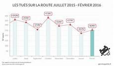 nombre de mort sur la route 2017 hausse de la mortalit 233 routi 232 re en f 233 vrier 2016