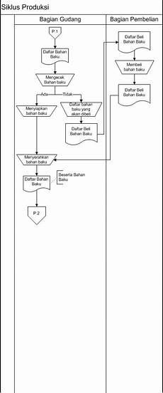 contoh flowchart perusahaan manufaktur contoh ko