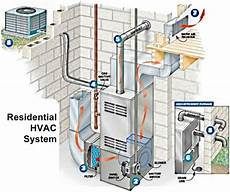 home furnace diagram hvac how an hvac system works sevier county heat air conditioning service mountain air and heat llc