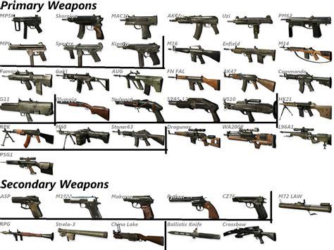 Cod Mw2 Gun List