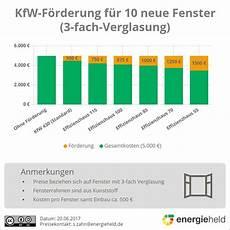 Energiesparende Fenster D 228 Mmung Einfache Diy