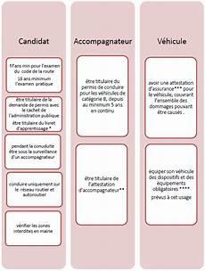 passer le permis de conduire en candidat libre le permis b en candidat libre tout ce qu il faut savoir
