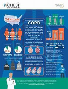 chronic obstructive pulmonary disease copd chest foundation