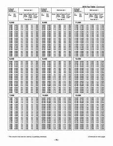 2017 federal tax table 1040ez brokeasshome com
