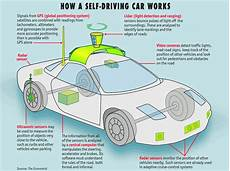 how do self driving cars work inspired by nvidia youtube self driving cars getting there smart industry