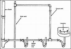 Bathroom Plumbing Vent Location by Circuit Venting Plumbing Vent That Serves Two Or More