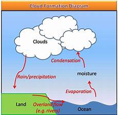 uncategorized is2104 atmosphere and hydrosphere page 3