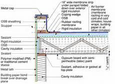 Flat Roof Systems Stormdamagerepairmn S