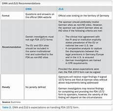 to sign or not to sign fda form 1572 applied clinical