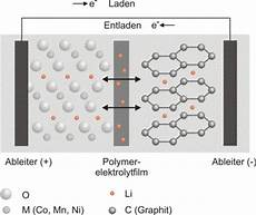 Aufbau Lithium Ionen Akku - batterien