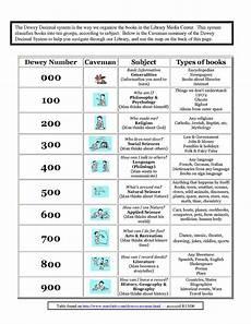 decimals worksheets for highschool students 7163 dewey decimal system worksheets free worksheet exles the library tags