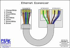 Cara Wiring Kabel Ethernet Utp Cat5 All About Iot