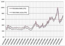 prix du litre de fioul domestique prix du fioul domestique comparateur de mutuelle sant 233