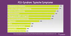 ᐅ pco syndrom pcos erkennen behandeln cyclotest