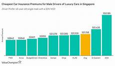 cheap car insurance quotes in singapore best cheap car insurance for luxury cars 2019