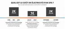 Guide Conseils Pour R 233 Duire Les Co 251 Ts D Utilisation D Un
