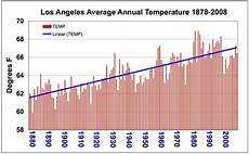 temperature los angeles nasa cool summer warm future heat days increase for southern california