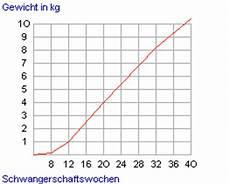 20 Ssw Gewichtszunahme - das gewicht in der schwangerschaft die mittlere
