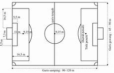 Ukuran Lapangan Sepak Bola Lengkap Dengan Keterangannya
