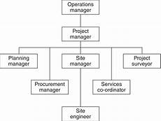 Building Manager Uk by Chapter 2 Developing Construction Teams Management Of
