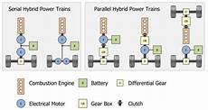 Hybridantrieb Vor Und Nachteile - die zukunft der individualmobilit 228 t streetworld