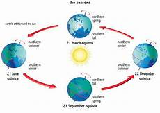 seasons worksheets for 8th grade 14804 solstice equinox visual vocabulary seasons lessons earth space science science lessons