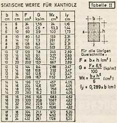 spannweite holzbalken berechnen pinwc
