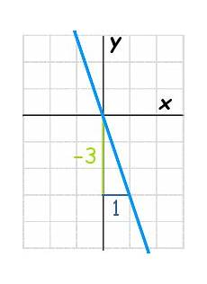 point slope equation of a line