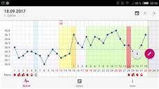 temperatur bei schwangerschaft temperaturanstieg w 228 hrend der mens schwangerschaft