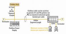 Foundation Fieldbus Wiring Diagram